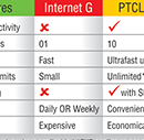 PTCL Charji Internet Packages 2018-Prices of Plans & Devices