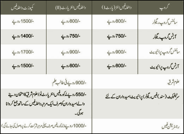 Intermediate Admission Form Fee
