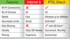 PTCL Charji Internet Packages 2021-Prices of Plans & Devices