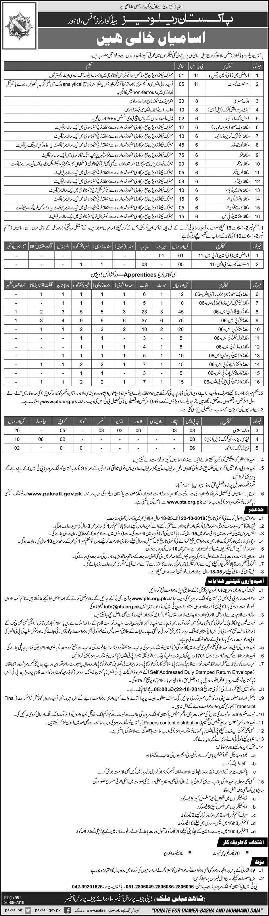 Latest Pakistan Railways Jobs 2018