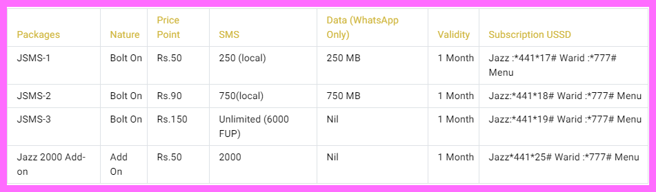 Warid SMS Packages 2020 (Postpaid)