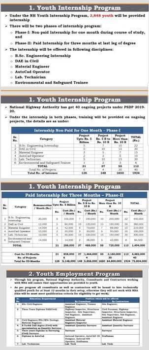 NHA & PM Imran Khan Youth Internship Program 2019